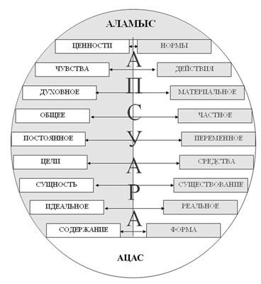 Диалектическая структура